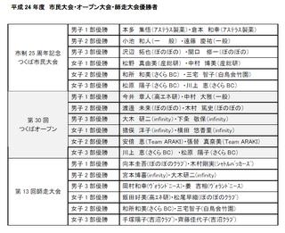 平成24年度 市民大会・オープン大会・師走大会優勝者.PNG
